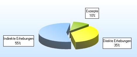 Diagramm: Erhebungen/Exzerpte im Hauptkatalog